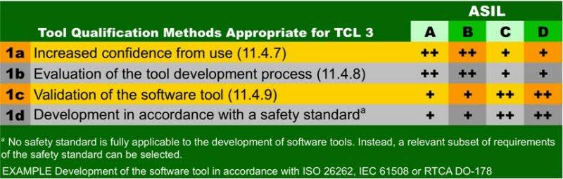 TCL3에 적합한 툴 검증 방법